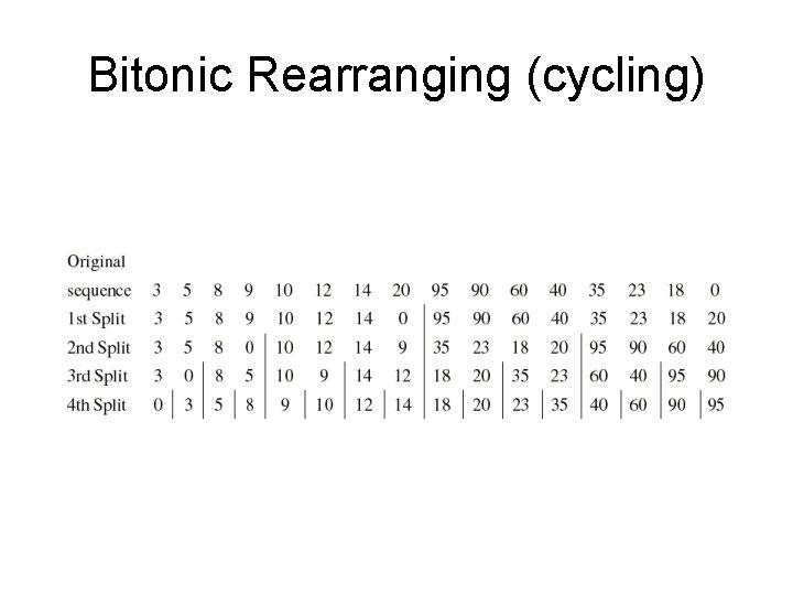 Bitonic Rearranging (cycling)