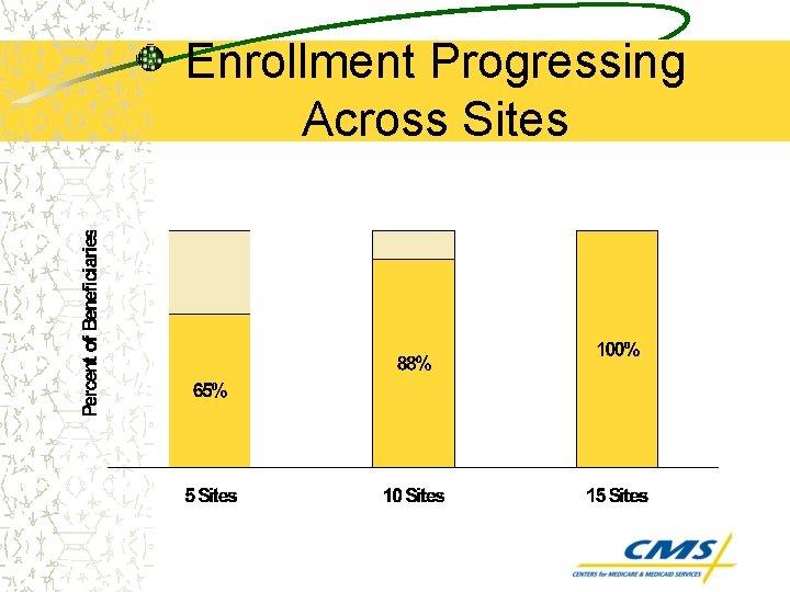 Enrollment Progressing Across Sites
