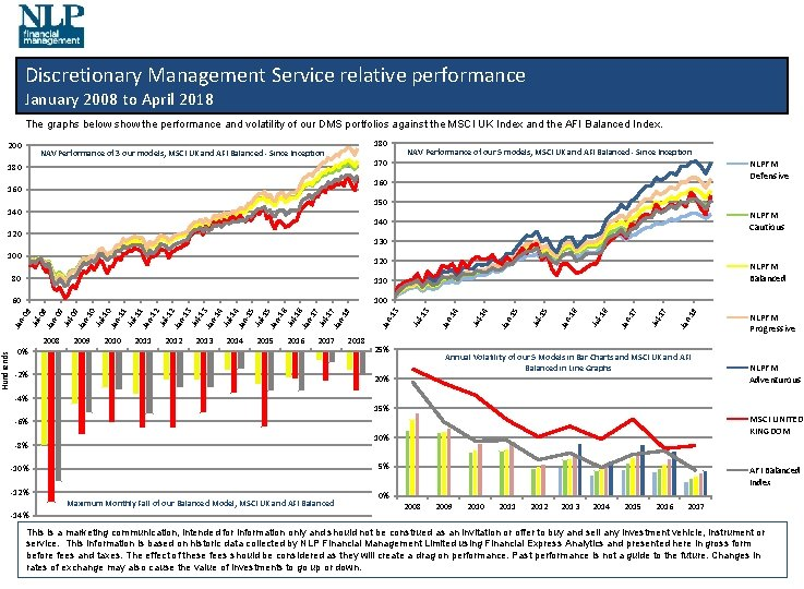 Discretionary Management Service relative performance January 2008 to April 2018 The graphs below show