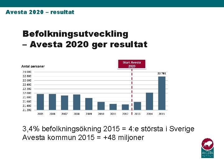 Avesta 2020 – resultat Befolkningsutveckling – Avesta 2020 ger resultat 3, 4% befolkningsökning 2015