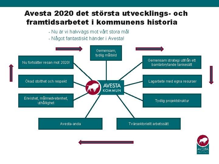Avesta 2020 det största utvecklings- och framtidsarbetet i kommunens historia - Nu är vi