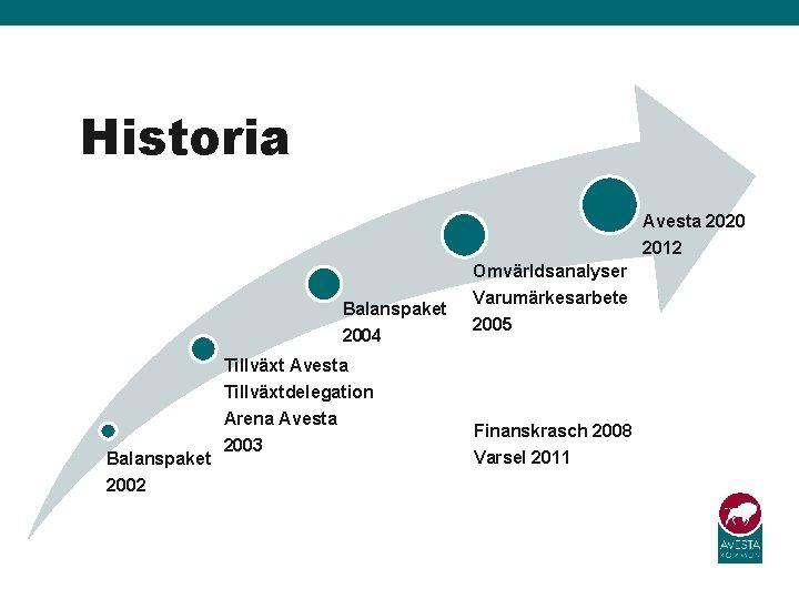 Historia Avesta 2020 2012 Omvärldsanalyser Balanspaket 2004 Varumärkesarbete 2005 Tillväxt Avesta Tillväxtdelegation Balanspaket 2002