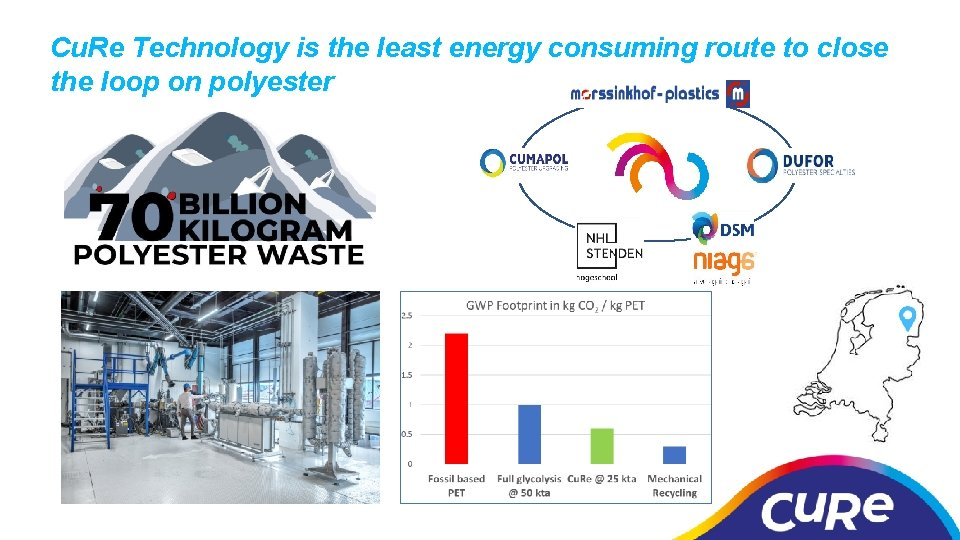 Cu. Re Technology is the least energy consuming route to close the loop on