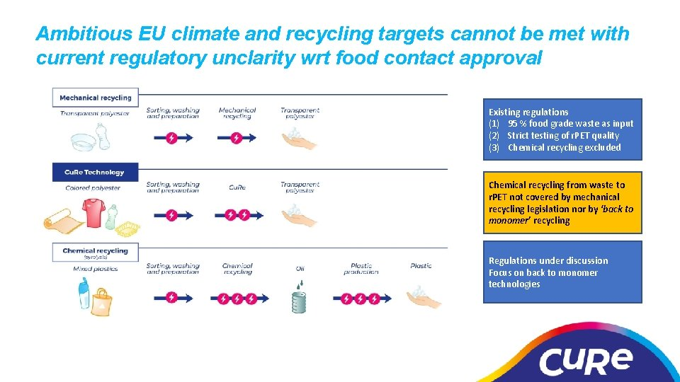 Ambitious EU climate and recycling targets cannot be met with current regulatory unclarity wrt