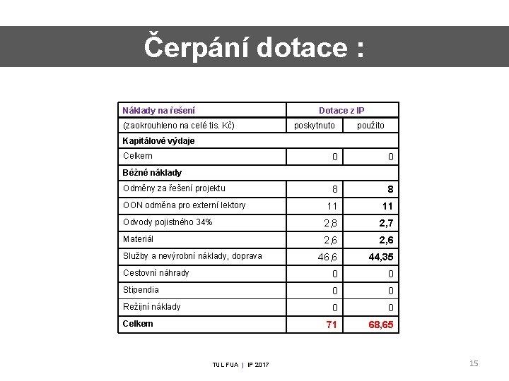 Čerpání dotace : Náklady na řešení Dotace z IP (zaokrouhleno na celé tis. Kč)
