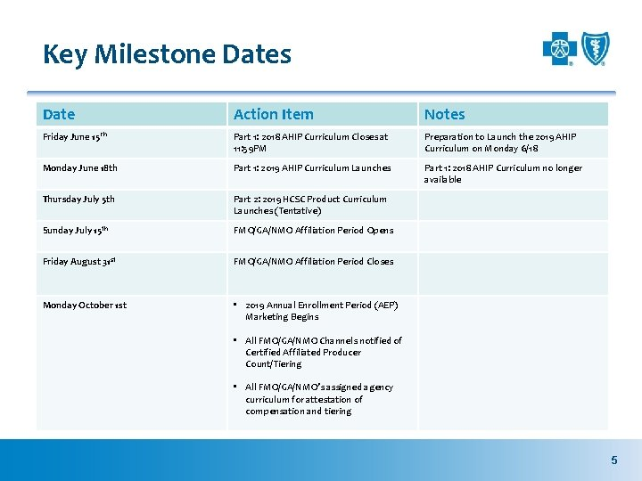 Key Milestone Dates Date Action Item Notes Friday June 15 Th Part 1: 2018