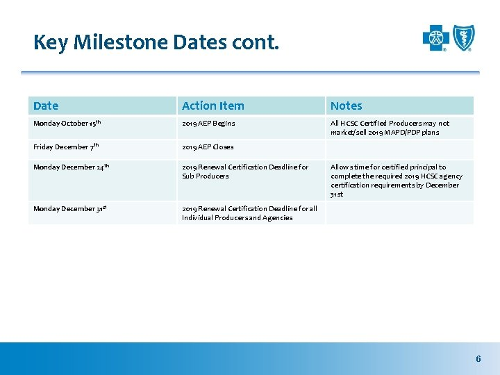 Key Milestone Dates cont. Date Action Item Notes Monday October 15 th 2019 AEP