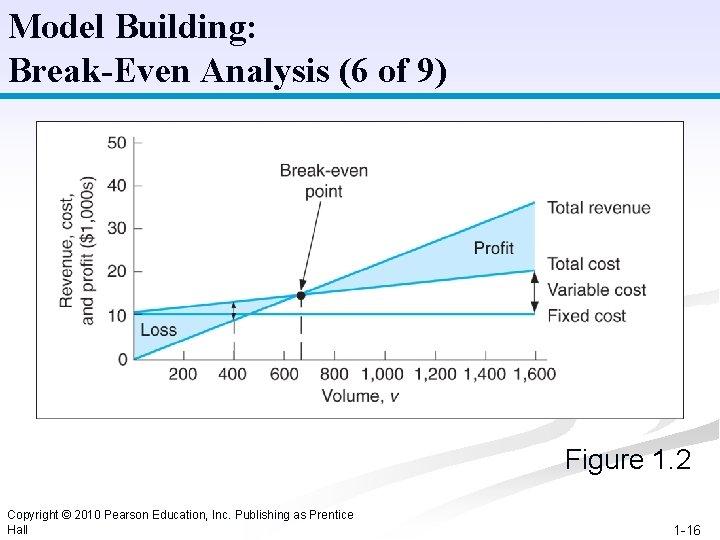Model Building: Break-Even Analysis (6 of 9) Figure 1. 2 Copyright © 2010 Pearson