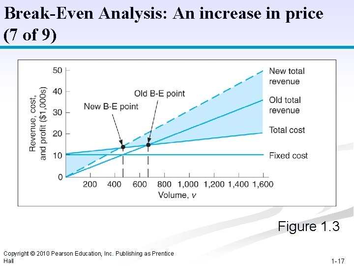 Break-Even Analysis: An increase in price (7 of 9) Figure 1. 3 Copyright ©