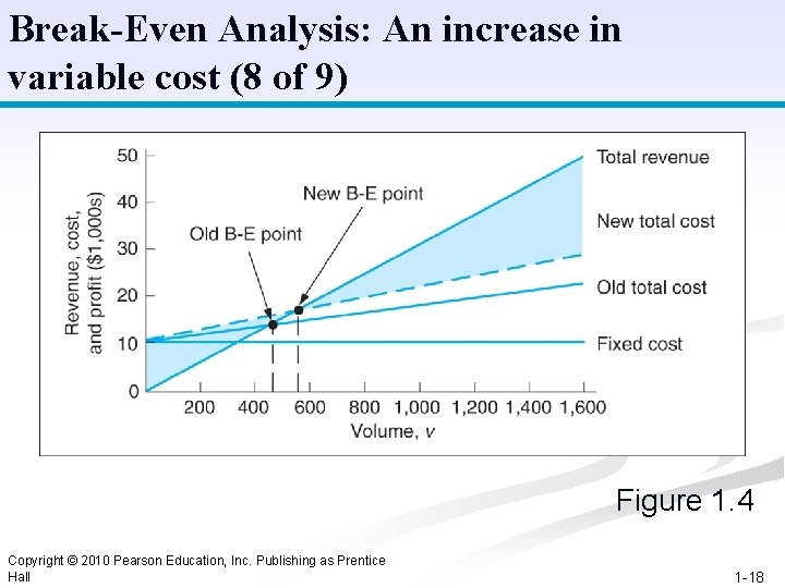 Break-Even Analysis: An increase in variable cost (8 of 9) Figure 1. 4 Copyright