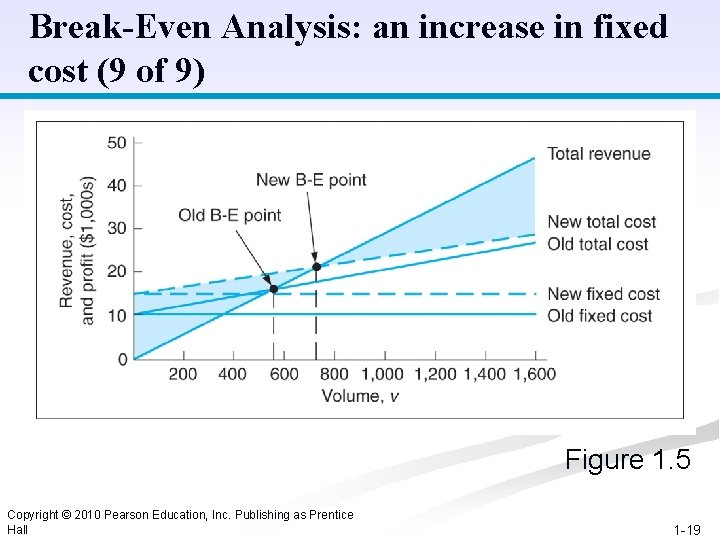 Break-Even Analysis: an increase in fixed cost (9 of 9) Figure 1. 5 Copyright