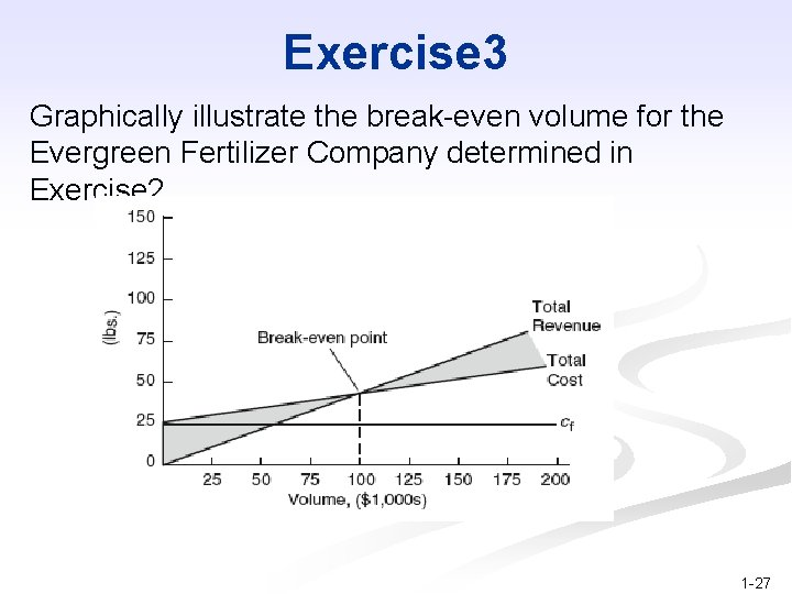 Exercise 3 Graphically illustrate the break-even volume for the Evergreen Fertilizer Company determined in