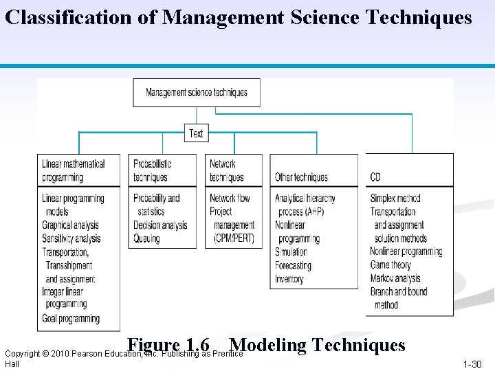 Classification of Management Science Techniques Figure 1. 6 Modeling Techniques Copyright © 2010 Pearson