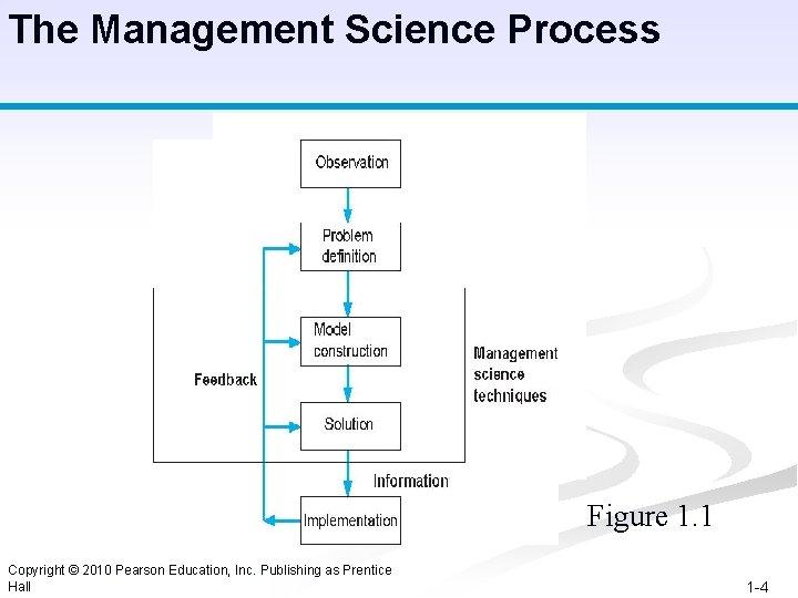 The Management Science Process Figure 1. 1 Copyright © 2010 Pearson Education, Inc. Publishing