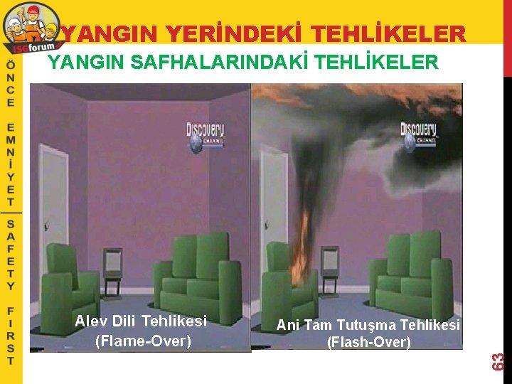 YANGIN YERİNDEKİ TEHLİKELER YANGIN SAFHALARINDAKİ TEHLİKELER Ani Tam Tutuşma Tehlikesi (Flash-Over) 63 Alev Dili