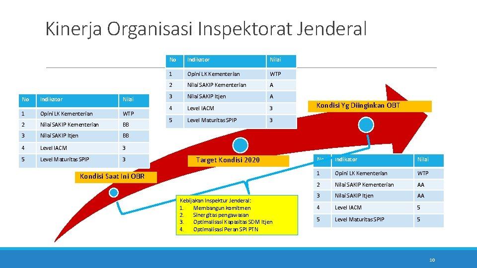 Kinerja Organisasi Inspektorat Jenderal No Indikator Nilai 1 Opini LK Kementerian WTP 2 Nilai