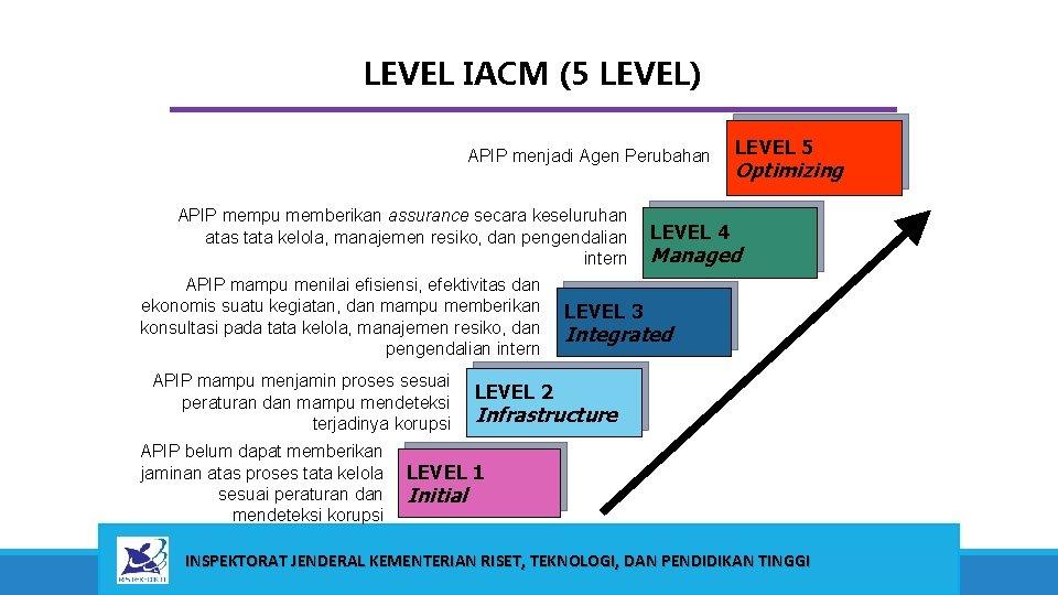 LEVEL IACM (5 LEVEL) APIP menjadi Agen Perubahan APIP mempu memberikan assurance secara keseluruhan
