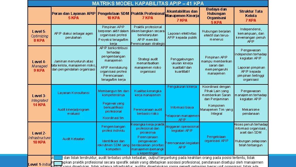 MATRIKS MODEL KAPABILITAS APIP – 41 KPA Akuntabilitas dan Peran dan Layanan APIP Pengelolaan