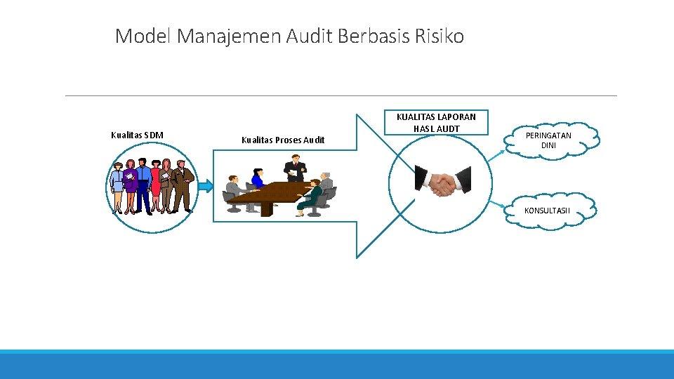 Model Manajemen Audit Berbasis Risiko Kualitas SDM Kualitas Proses Audit KUALITAS LAPORAN HASL AUDT