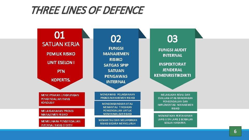 THREE LINES OF DEFENCE 01 SATUAN KERJA PEMILIK RISIKO UNIT ESELON I PTN KOPERTIS.