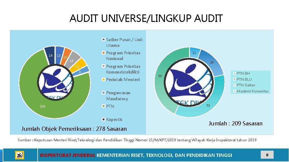 AUDIT UNIVERSE/LINGKUP AUDIT Satker Pusat / Unit Utama 14 12 10 Program Prioritas Nasional