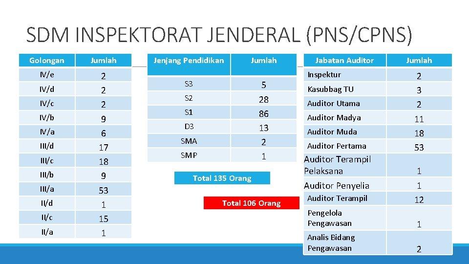 SDM INSPEKTORAT JENDERAL (PNS/CPNS) Golongan Jumlah IV/e 2 2 2 9 6 17 18