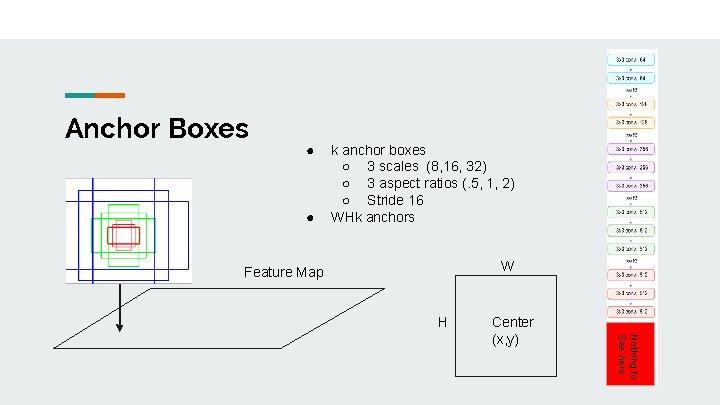 Anchor Boxes ● ● k anchor boxes ○ 3 scales (8, 16, 32) ○