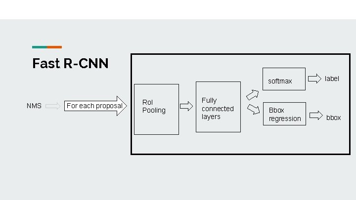 Fast R-CNN NMS For each proposal Ro. I Pooling Fully connected layers softmax label
