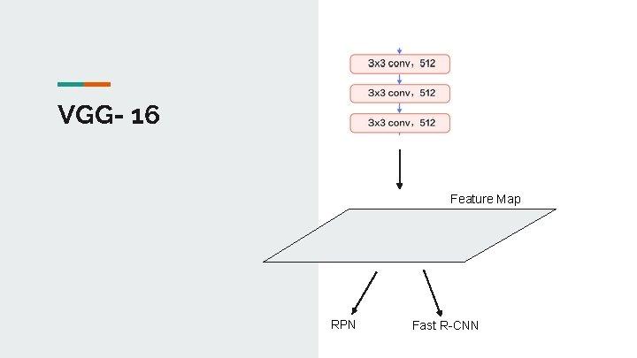 VGG- 16 Feature Map RPN Fast R-CNN