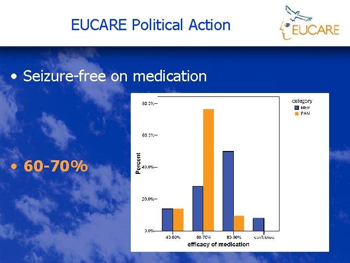 EUCARE Political Action • Seizure-free on medication • 60 -70%