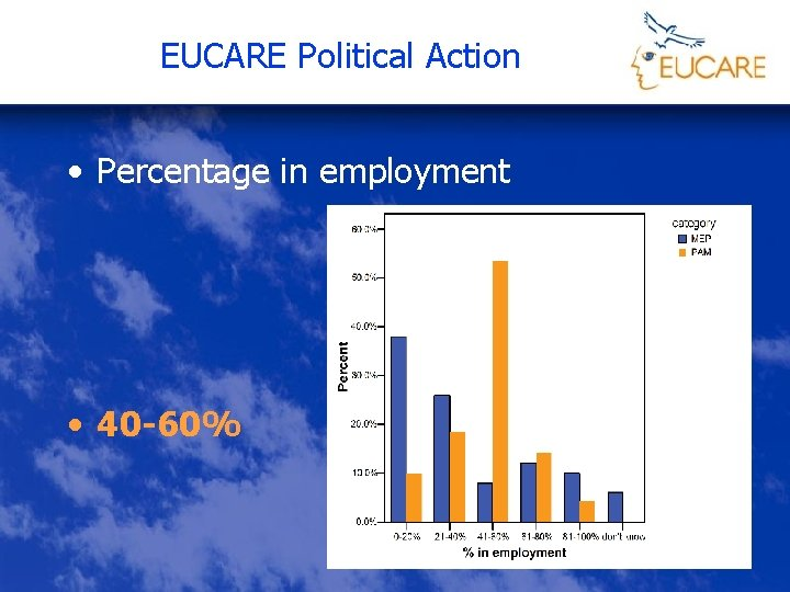 EUCARE Political Action • Percentage in employment • 40 -60%