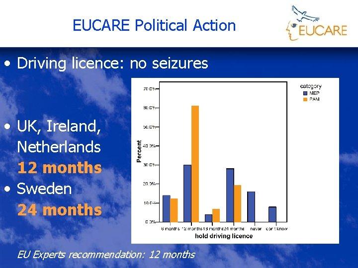 EUCARE Political Action • Driving licence: no seizures • UK, Ireland, Netherlands 12 months