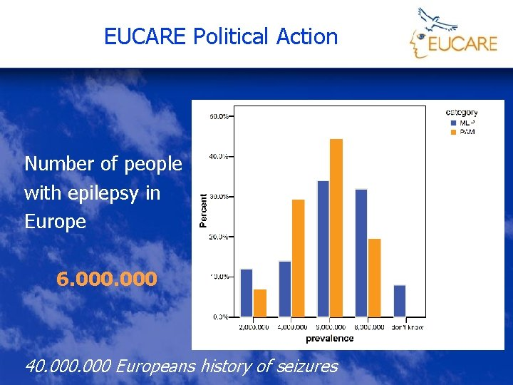 EUCARE Political Action Number of people with epilepsy in Europe 6. 000 40. 000