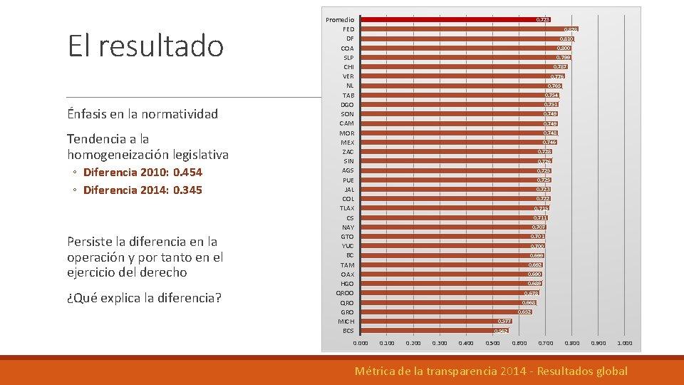 El resultado Énfasis en la normatividad Tendencia a la homogeneización legislativa ◦ Diferencia 2010: