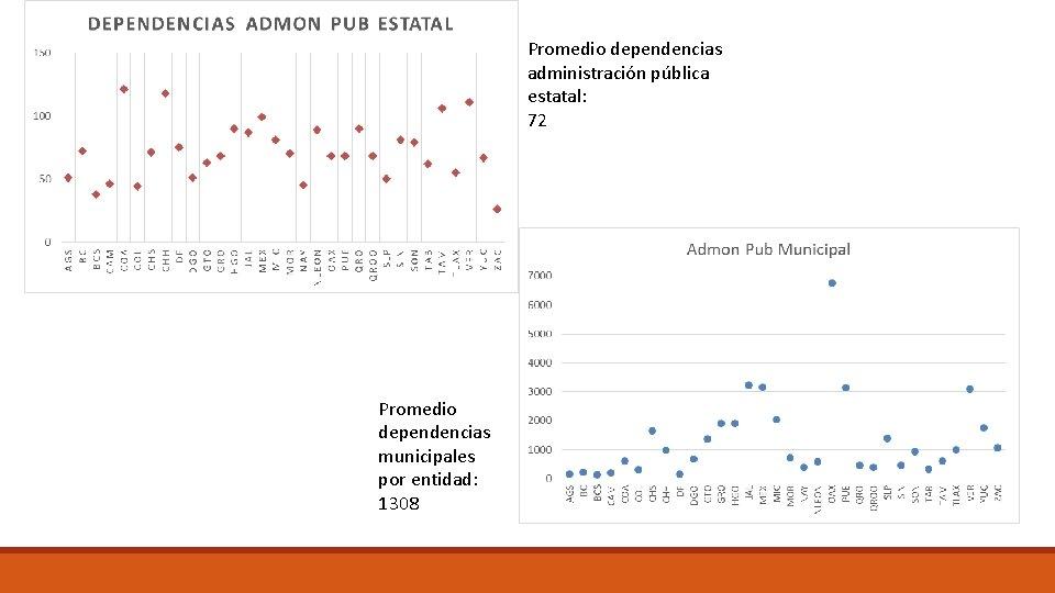 Promedio dependencias administración pública estatal: 72 Promedio dependencias municipales por entidad: 1308