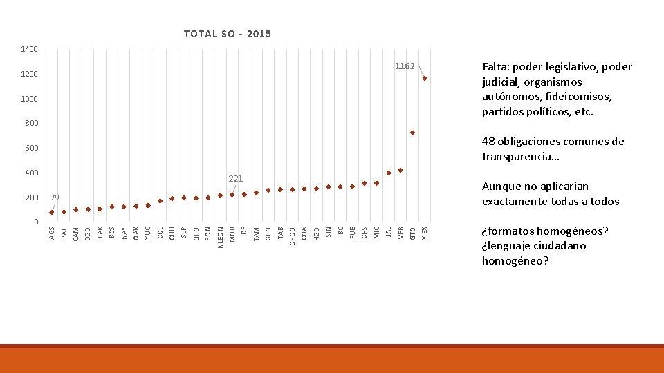 TOTAL SO - 2015 1400 Falta: poder legislativo, poder judicial, organismos autónomos, fideicomisos, partidos