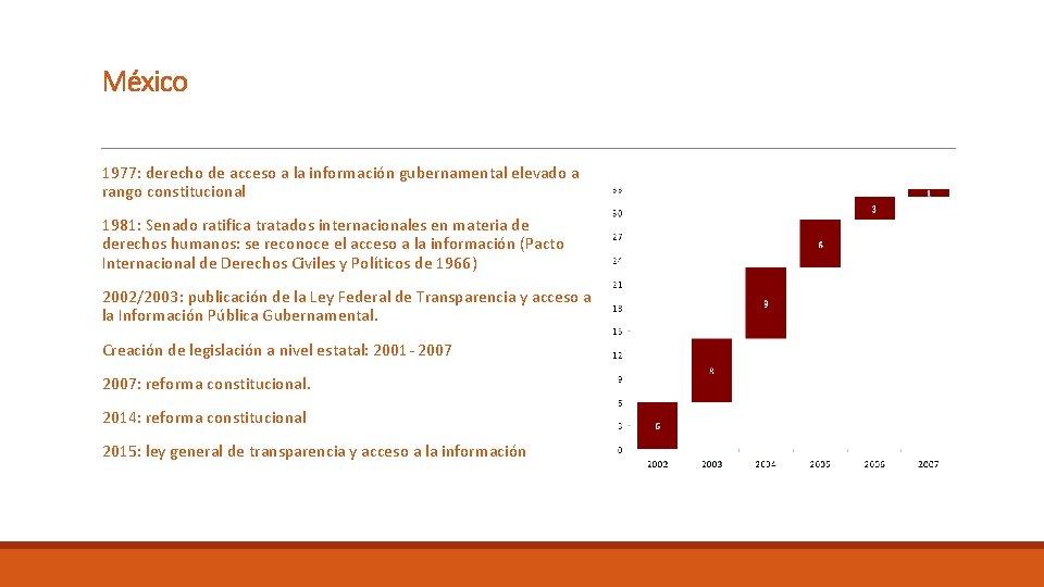 México 1977: derecho de acceso a la información gubernamental elevado a rango constitucional 1981: