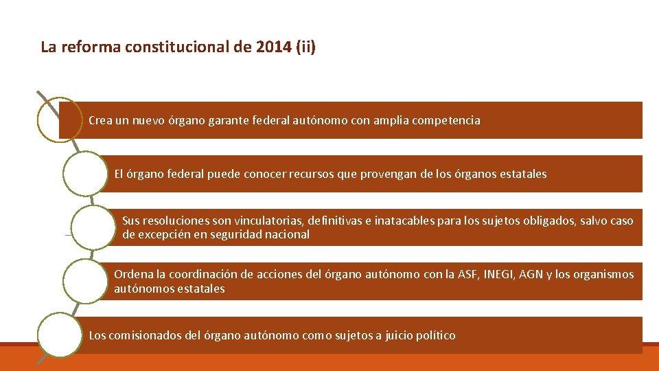 La reforma constitucional de 2014 (ii) Crea un nuevo órgano garante federal autónomo con