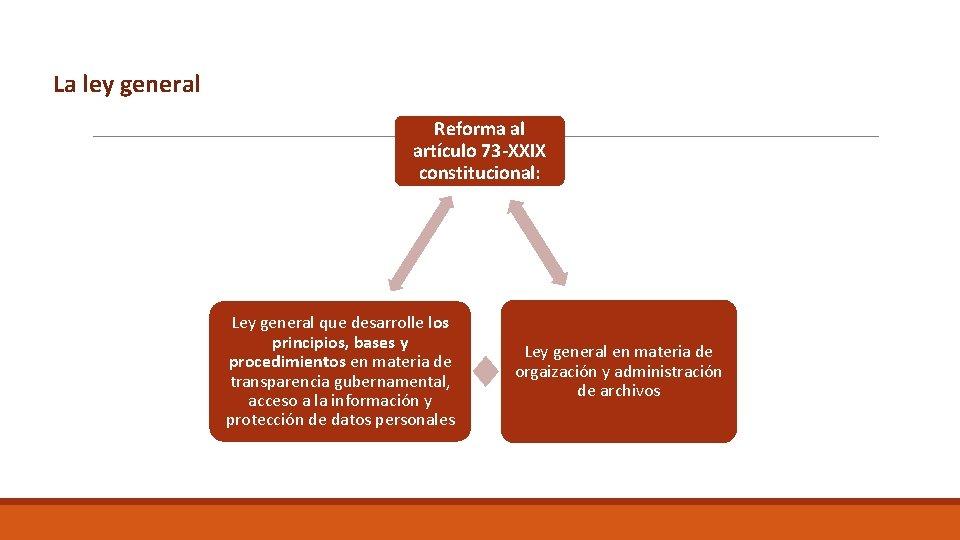 La ley general Reforma al artículo 73 -XXIX constitucional: Ley general que desarrolle los