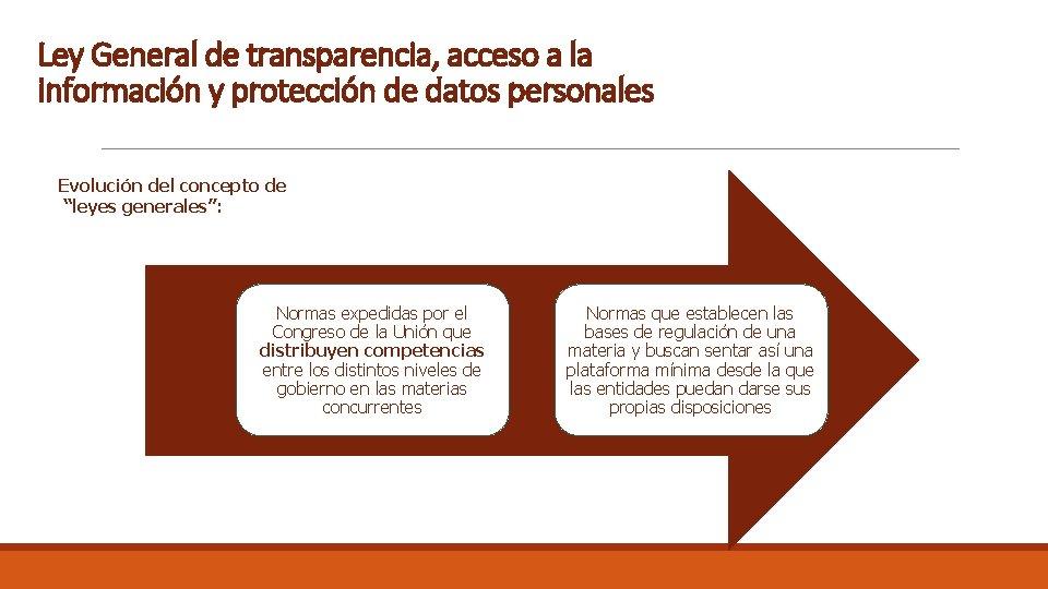 Ley General de transparencia, acceso a la información y protección de datos personales Evolución