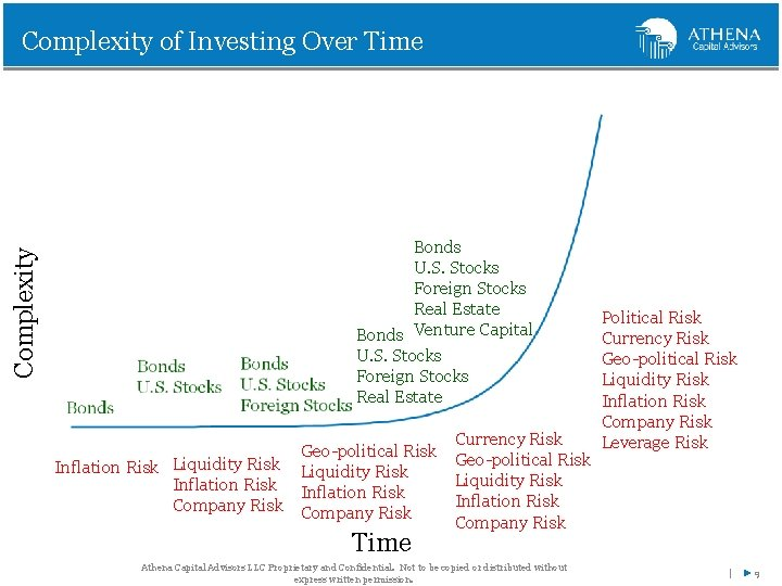 Complexity of Investing Over Time Bonds U. S. Stocks Foreign Stocks Real Estate Bonds