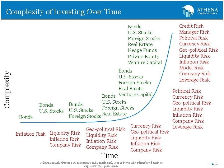 Complexity of Investing Over Time Complexity Bonds U. S. Stocks Foreign Stocks Real Estate