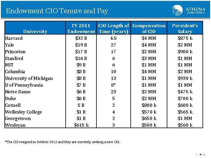 Endowment CIO Tenure and Pay University Harvard Yale Princeton Stanford MIT Columbia University of