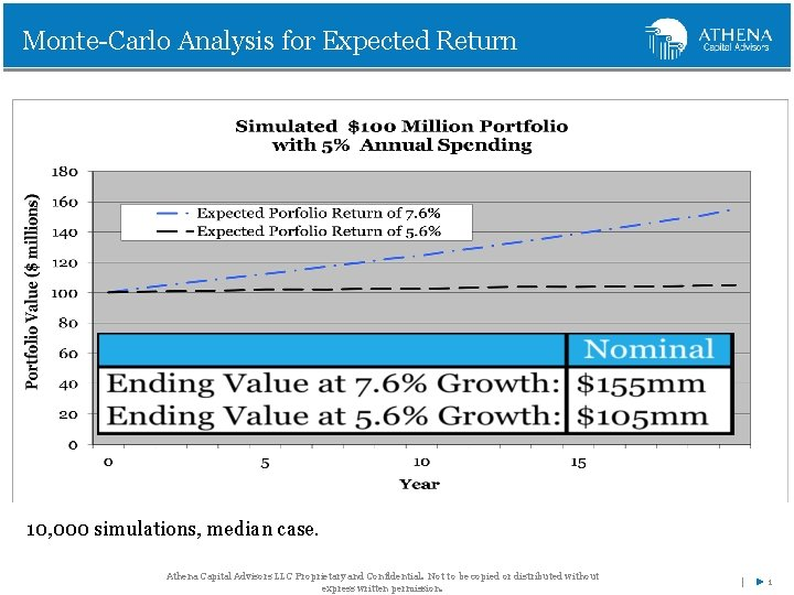 Monte-Carlo Analysis for Expected Return 10, 000 simulations, median case. Athena Capital Advisors LLC