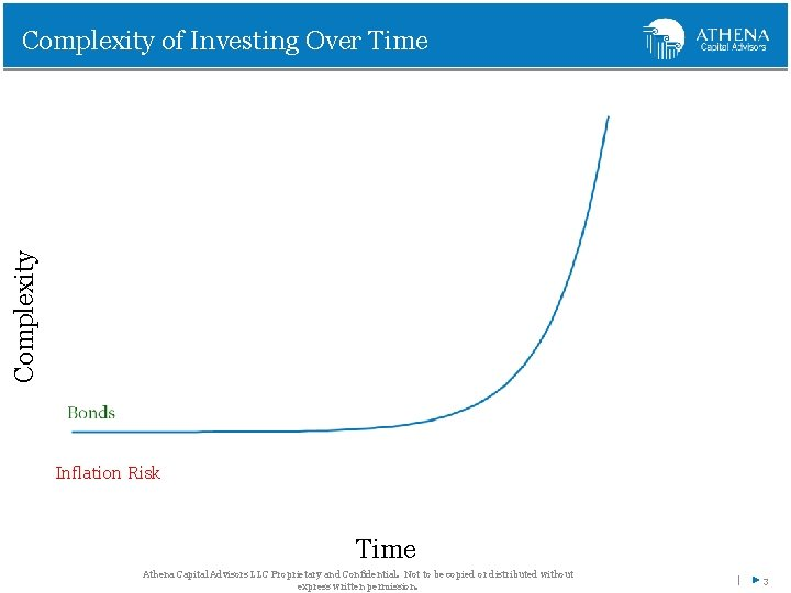 Complexity of Investing Over Time Inflation Risk Time Athena Capital Advisors LLC Proprietary and