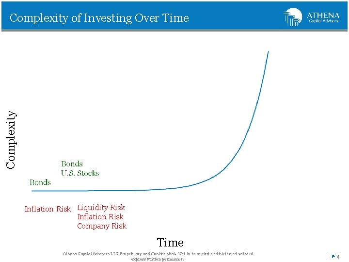 Complexity of Investing Over Time Inflation Risk Liquidity Risk Inflation Risk Company Risk Time