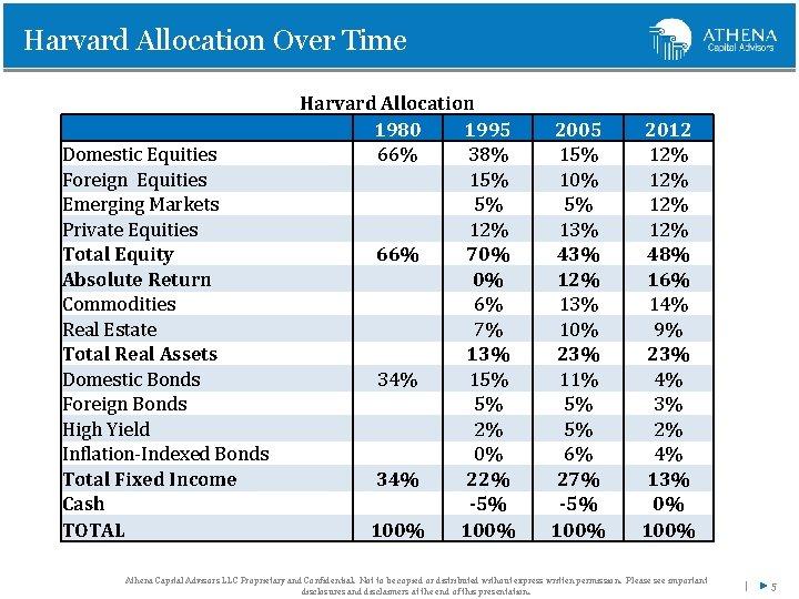 Harvard Allocation Over Time Domestic Equities Foreign Equities Emerging Markets Private Equities Total Equity