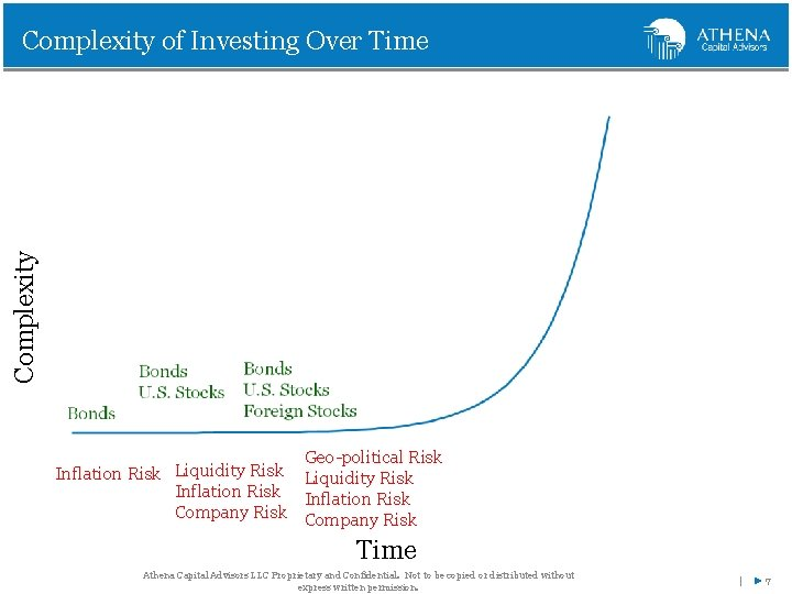 Complexity of Investing Over Time Geo-political Risk Liquidity Risk Inflation Risk Company Risk Time