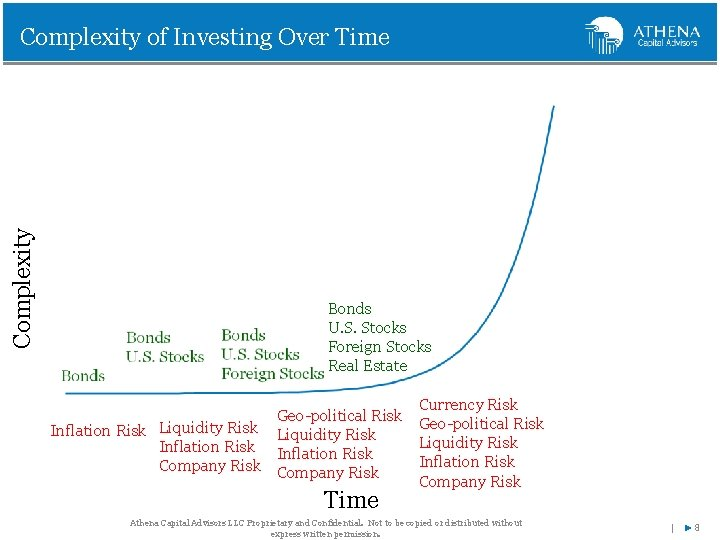 Complexity of Investing Over Time Bonds U. S. Stocks Foreign Stocks Real Estate Currency