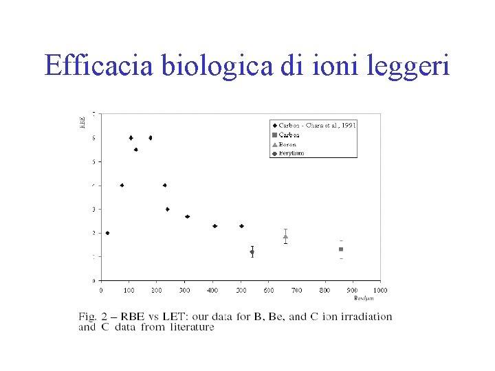 Efficacia biologica di ioni leggeri
